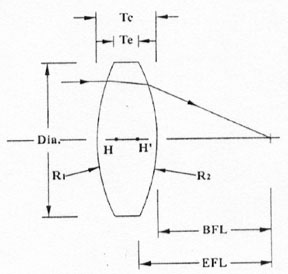 Double Convex Lenses Diagram